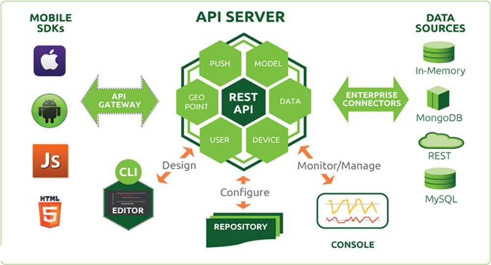 API-Service-1