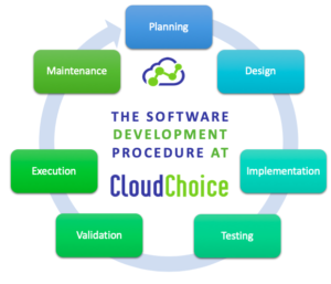 Steps followed at Cloudchoice for custom software development